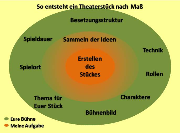 Theater nach Maß